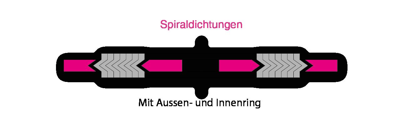 Profilschemas Spiraldichtungen 1 WEB