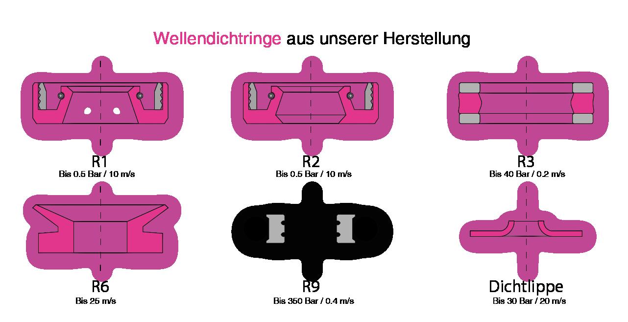 Profilschema Wellendichtungen Produktion WEB