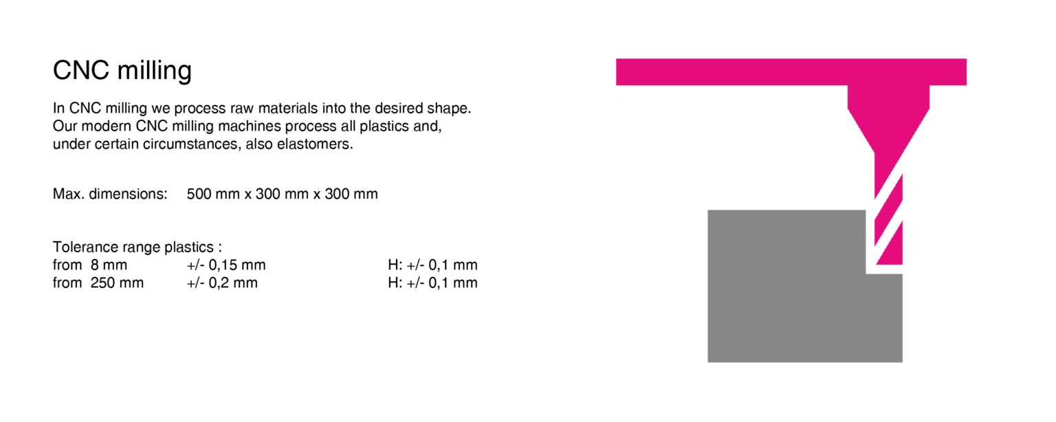 Fraesen-CNC mit Erklärungstext-2farbig EN